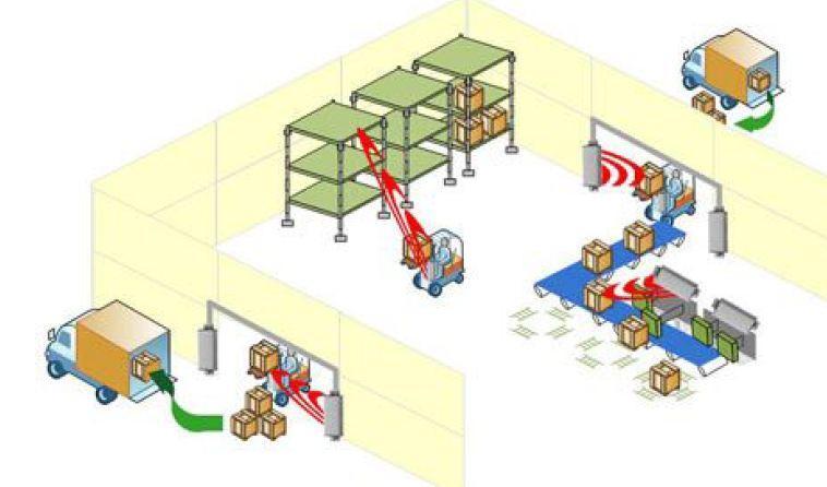 Management poslovanja v skladišču