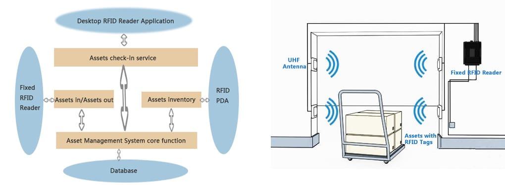 RFID nadzor sredstev