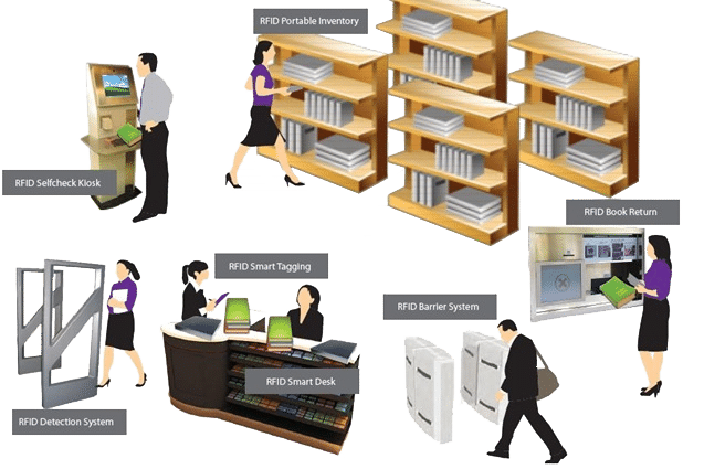 RFID sistem za knjižnice